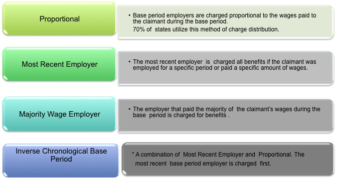 Chargeable Employer