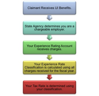 Tax Rate Determined